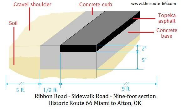 Ribbon Road construction details