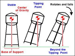 Physics of the tipping point of Groom's leaning water tower